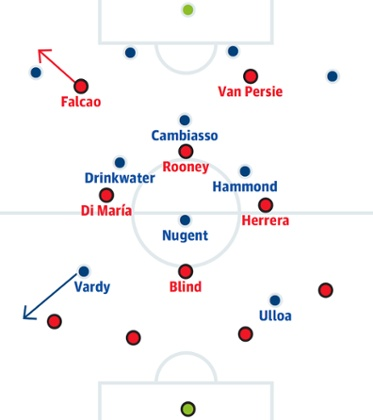 Michael Cox talked about how Falcao's movement worked for our first goal, but the same thing worked for Vardy against Rafael more than the latter could handle. Read Cox's article here